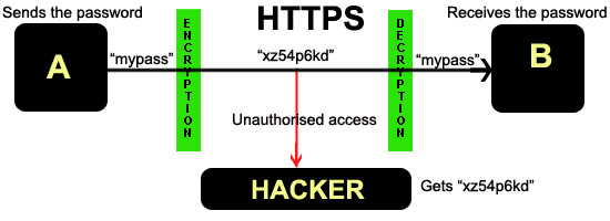 Secure Socket Layer Ssl Anses Blog